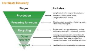Waste Hierarchy